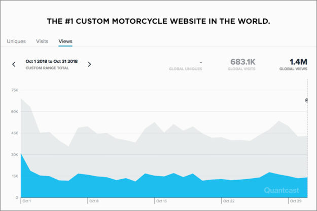 Bike EXIF: The most effective motorcycle website advertising